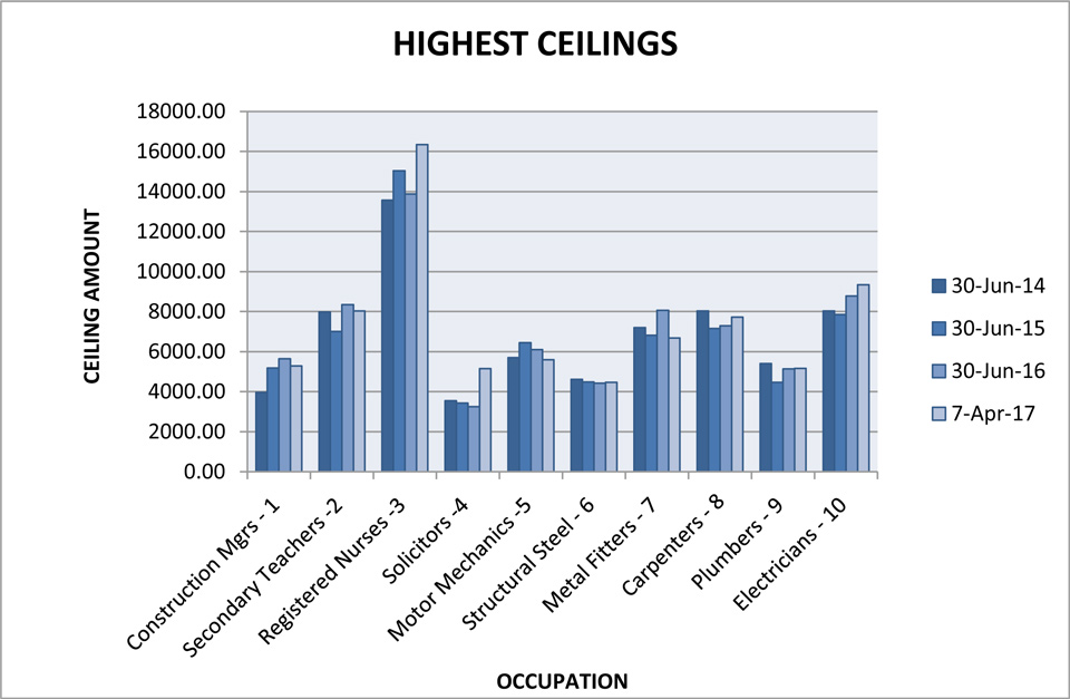 Occupations with the highest ceilings